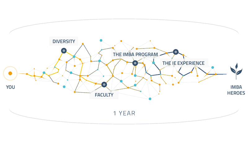 Structure | International MBA IE Business School