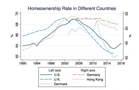 homeownership-rate-in-different-countries