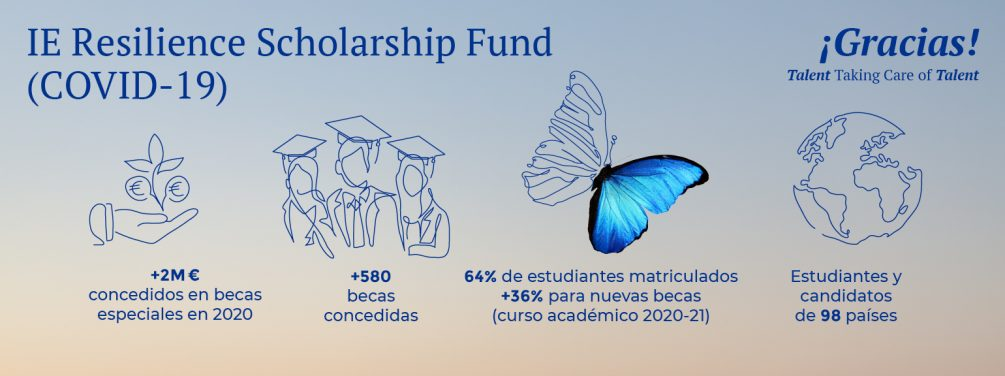 2020_ieresiliencefund_infographic_es