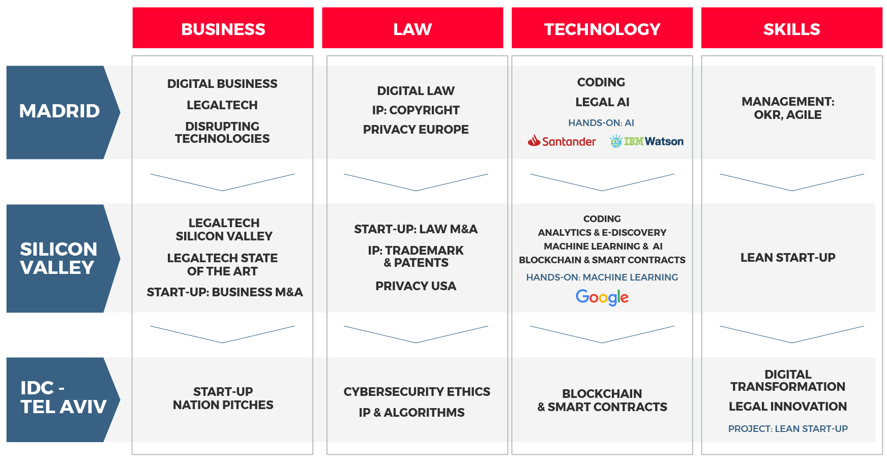 Master in Legal Tech Structure | IE Law School