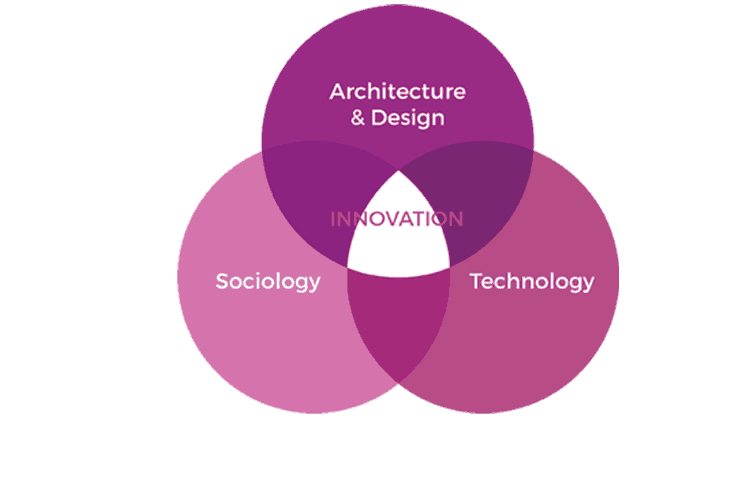 The learning experience is organized around three convergent areas- design, technology and sociology