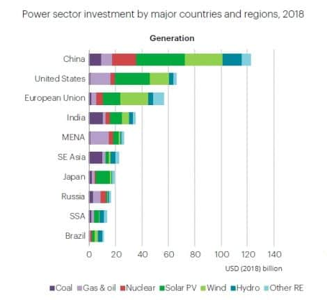 Power sector investment by major countries and regions, 2018