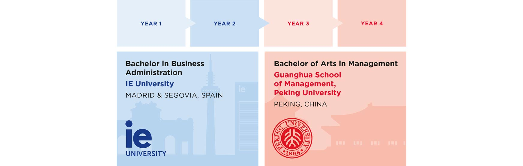 Bachelor in Business Administration | IEU Peking University