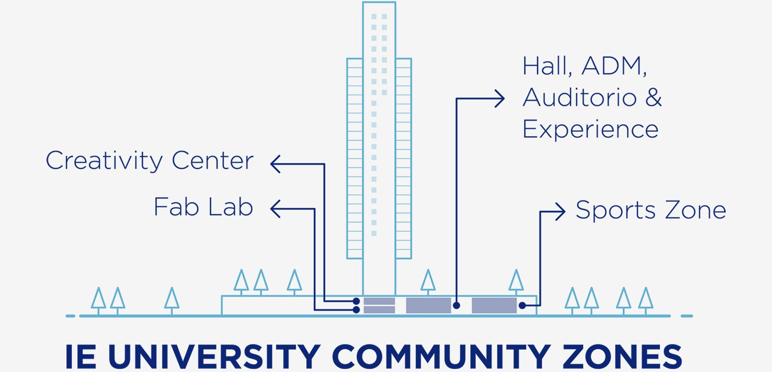 The Tower - Community Zones