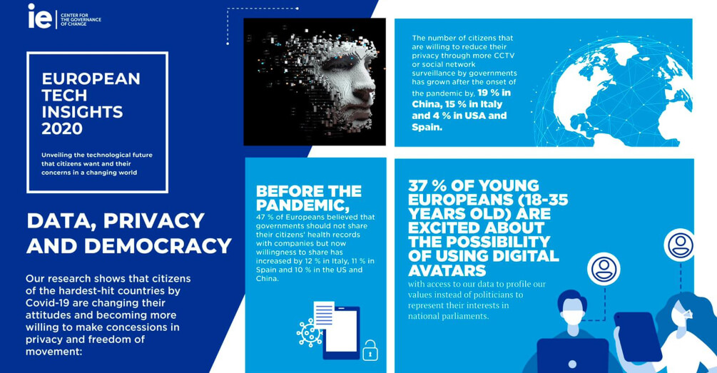 Covid 19 Has Had A Major Impact On Global Attitudes Towards Data Privacy Politics And The Regulation Of New Technologies